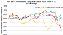 How 3M Stock Has Performed since Q2 Earnings
