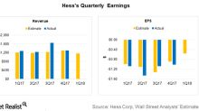 Are You Ready for Hess Corporation's 1Q18 Earnings?