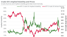 Where US Crude Oil Could Be Next Week