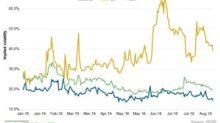 SRE, PCG, and EIX: Analyzing Implied Volatility
