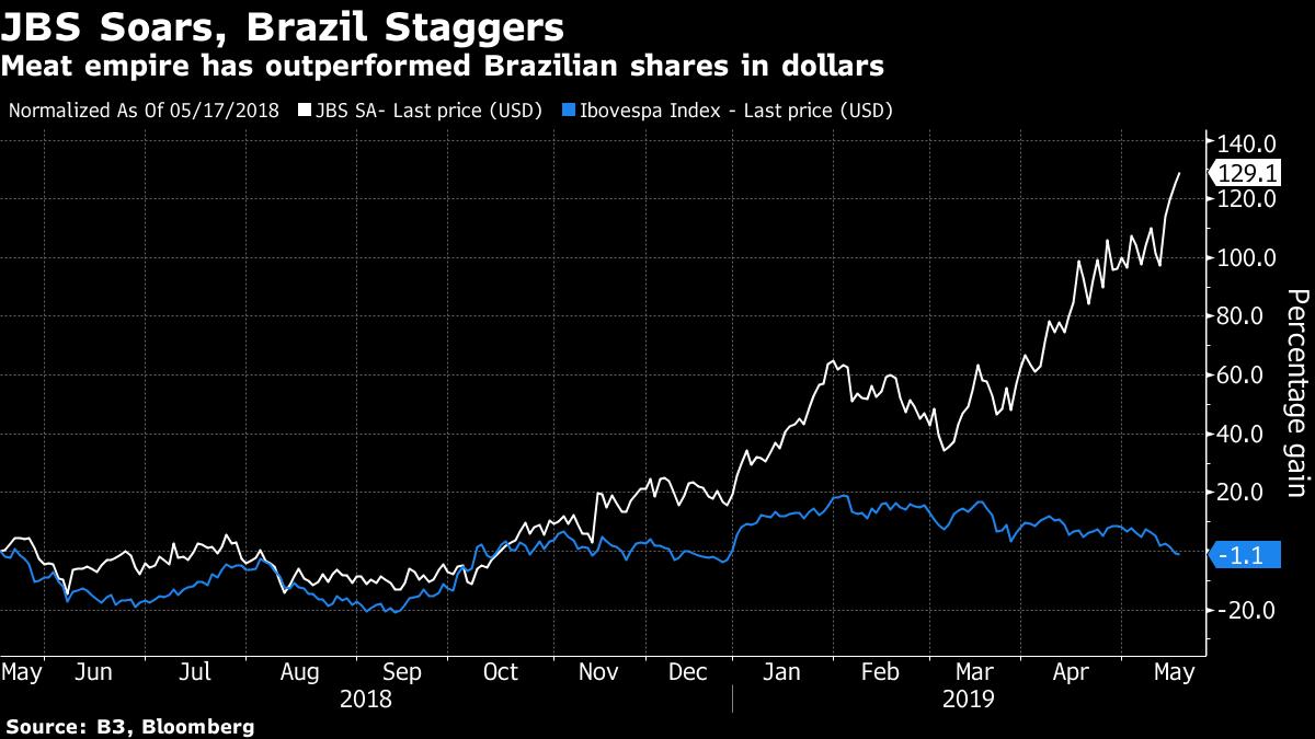 JBS Is Market Darling Again After Scandal That Haunts Brazil