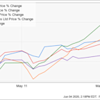 Why Sherwin-Williams Stock Surged 11% in May