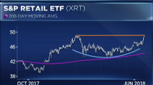 Retail is having its best quarter in 3½ years, and one technical analyst sees more 'room to run'