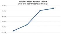 Why Japan Is Important to Twitter