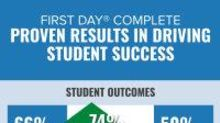 BNED Course Material Delivery Program Has Positive Impact on Student Success, Finds New Survey