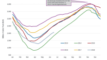 Analyzing US Natural Gas Inventories