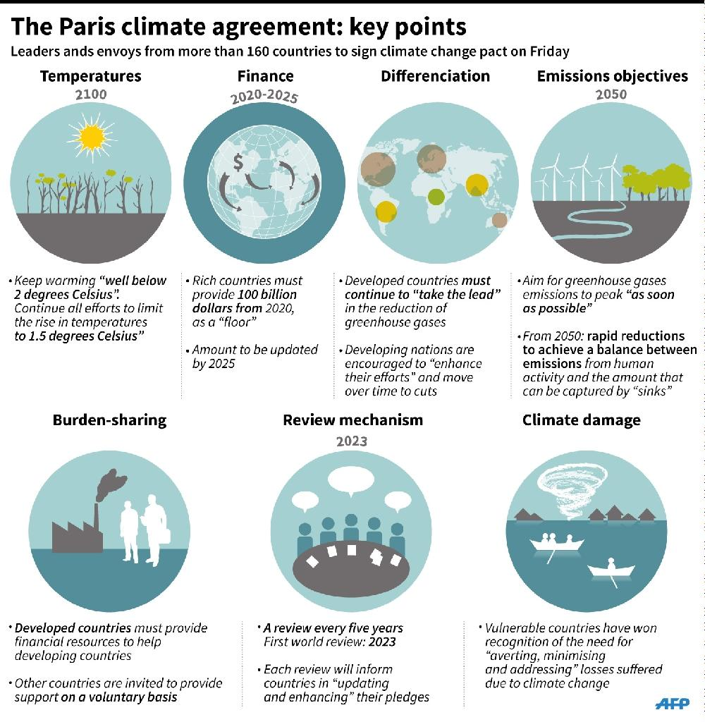 The Paris climate agreement: key points (AFP Photo/Jonathan Storey)