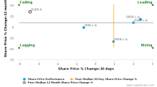 Delek Energy Systems Ltd. breached its 50 day moving average in a Bearish Manner : DLEN-IL : March 2, 2017