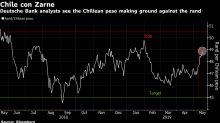 Deutsche Bank Bets on Chilean Peso Versus South African Rand