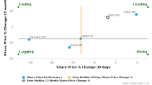 Dairy Farm International Holdings Ltd. breached its 50 day moving average in a Bearish Manner : D01-SG : December 1, 2017