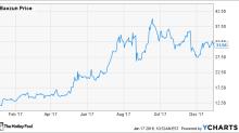 Why Baozun, Inc. Stock Gained 161.5% in 2017