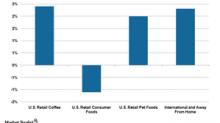 J.M. Smucker's Segment Sales in Fiscal 3Q18