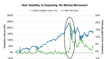 Volatility Stays Flat as the S&P 500 Rises: What Could It Mean?