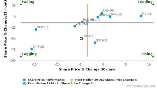 Tenet Healthcare Corp. breached its 50 day moving average in a Bullish Manner : THC-US : July 11, 2016