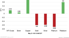 Commodities Are Mixed in the Early Hours on May 21
