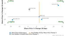 Asian Pay Television Trust breached its 50 day moving average in a Bearish Manner : S7OU-SG : December 14, 2017