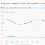 Donald Trump's latest tariffs threats target your bottles of Burgundy and Bordeaux