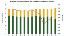 Bank of America: Analysts' Recommendations and Target Price