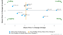 MGE Energy, Inc. breached its 50 day moving average in a Bearish Manner : MGEE-US : August 7, 2017