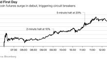 Bitcoin Futures Trigger Circuit Breakers After 25% Gain: Chart
