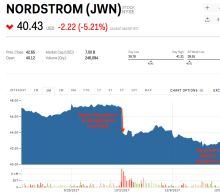 The retail apocalypse just sabotaged Nordstrom's attempt to go private — and the whole industry is getting hit (JWN)