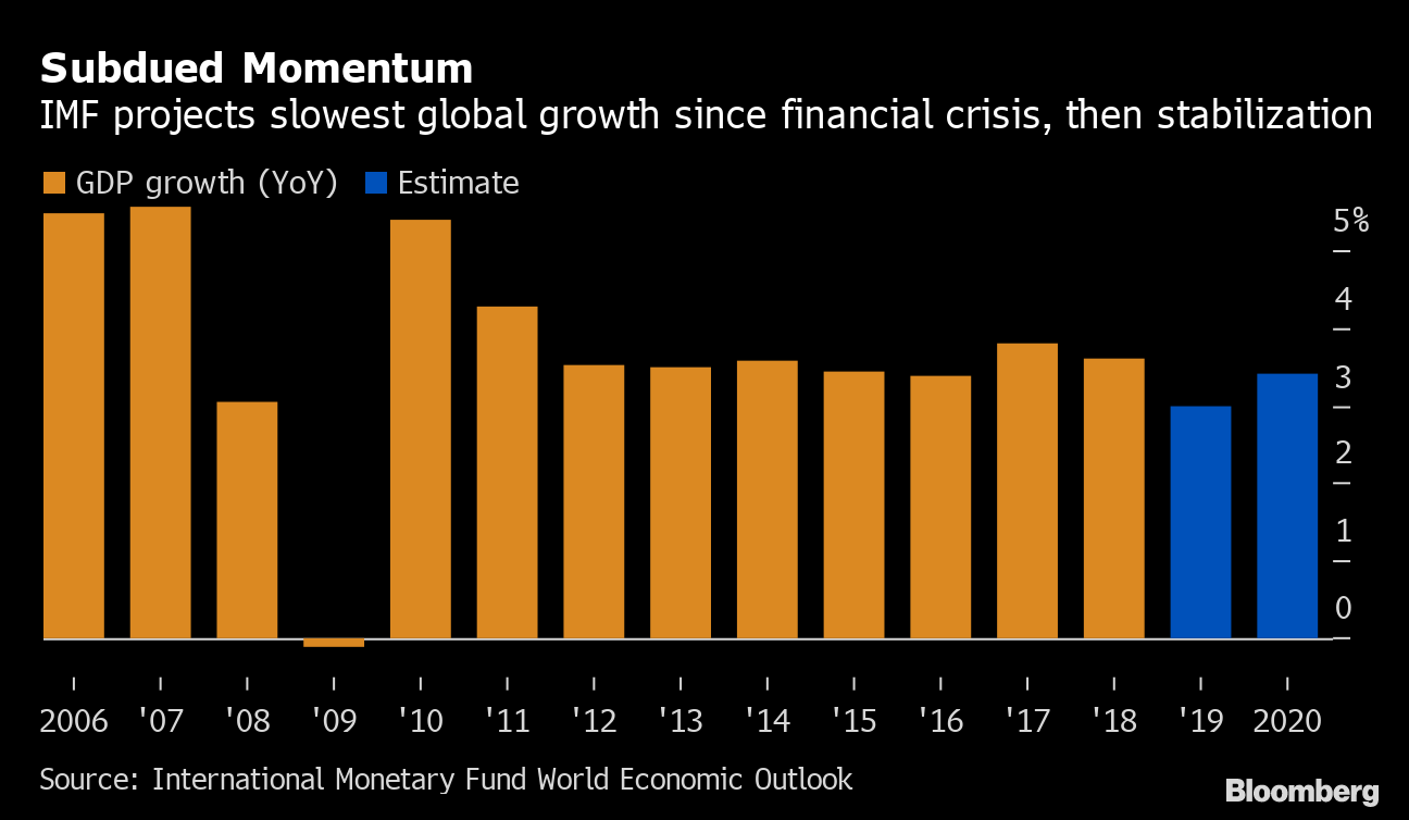 Recession Threat Lurks Behind Global Policymakers' Go-Slow Focus