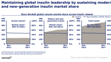 Novo Nordisk Has Developed a Portfolio of New-Generation Insulins