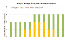 Analysts' Ratings for Enanta Pharmaceuticals and Peers in April