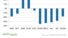 Semiconductor Stocks: Wrapping Up Their Performance This Year