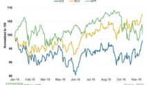 How Consolidated Edison Stock Has Fared This Year