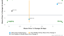 ASX Ltd. breached its 50 day moving average in a Bearish Manner : ASX-AU : January 1, 2018