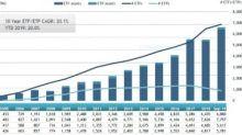 The Energy Market's Most Important ETFs