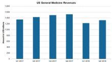 Allergan's US General Medicines Segment in Q2 2018