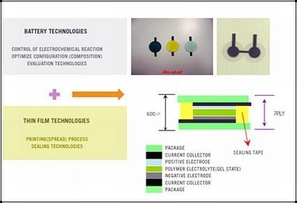"""Rocket develops """"paper battery"""" for use with RFID, cosmetics"""