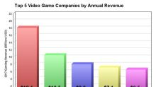 A Foolish Take: The World's 5 Biggest Video Game Companies