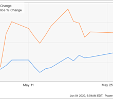 Why T-Mobile Stock Climbed 13.9% Last Month