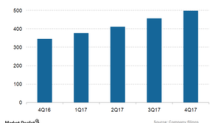 ServiceNow Posted Solid Subscription Revenue Growth in 4Q17