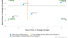 The GPT Group breached its 50 day moving average in a Bearish Manner : GPT-AU : May 30, 2017