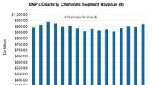 Union Pacific: Petroleum Carloads Aided 4Q17 Chemicals Revenues