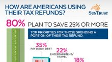 SunTrust: Americans Plan to Boost Savings with Tax Refunds