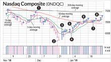 Swing Trade Opportunities Grow As Stock Market Picks Up Steam