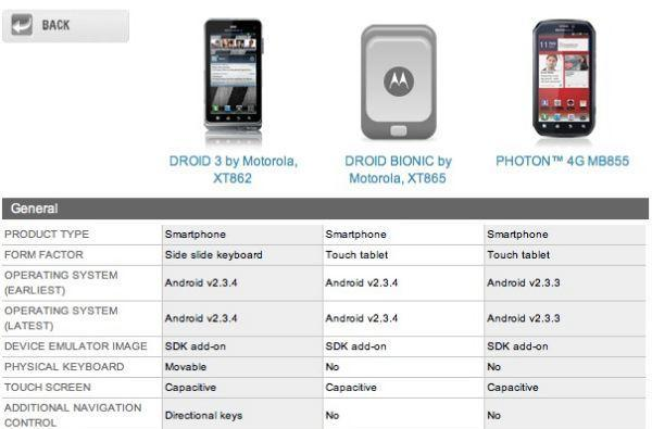 Motorola Droid Bionic specs revealed: TI OMAP 4430 dual-core CPU, Android 2.3.4 on board (update: wrong model number)