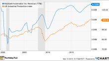 Can Rockwell Automation Break the Cycle?