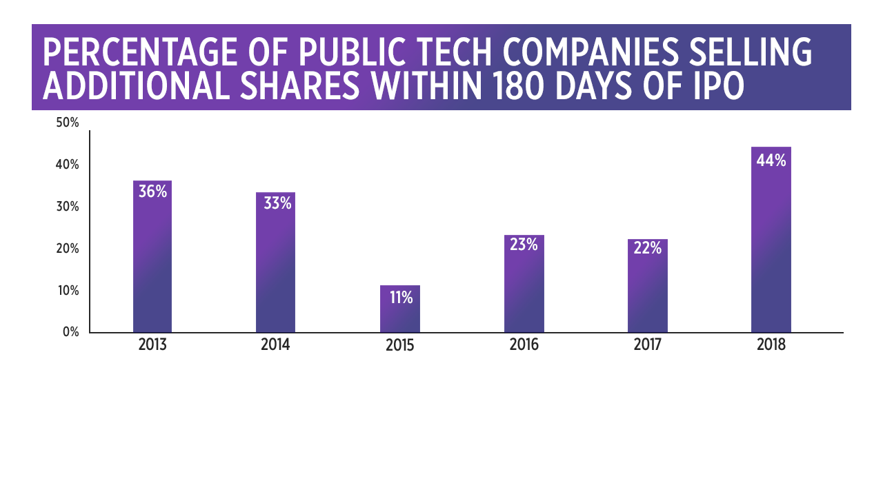 Tech companies have become historically stingy with their IPOs