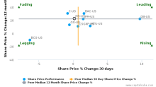 Morgan Stanley breached its 50 day moving average in a Bearish Manner : MS-US : November 15, 2017
