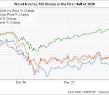 The Worst 3 Nasdaq 100 Stocks in 2020's First Half