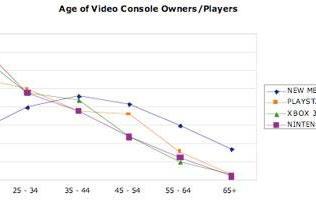 New study compares 360, PS3 consumers