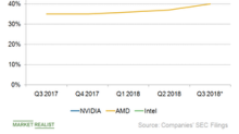 NVIDIA's Profitability Normalizes with the End of the Crypto Boom