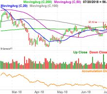 3 Big Stock Charts for Monday: Wells Fargo, Philip Morris and Gilead Sciences
