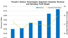 How Praxair's Surface Technologies Segment Performed in Q2